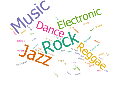 Band Music Styles Word Cloud
